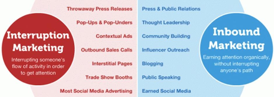 你做的是「引人行銷」還是「干擾行銷」?